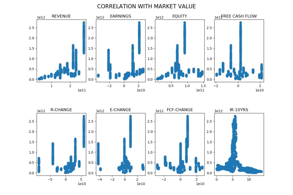 Ericsson scatter plots