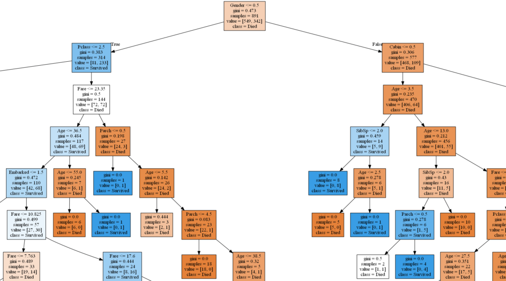 Plotted Decision Tree