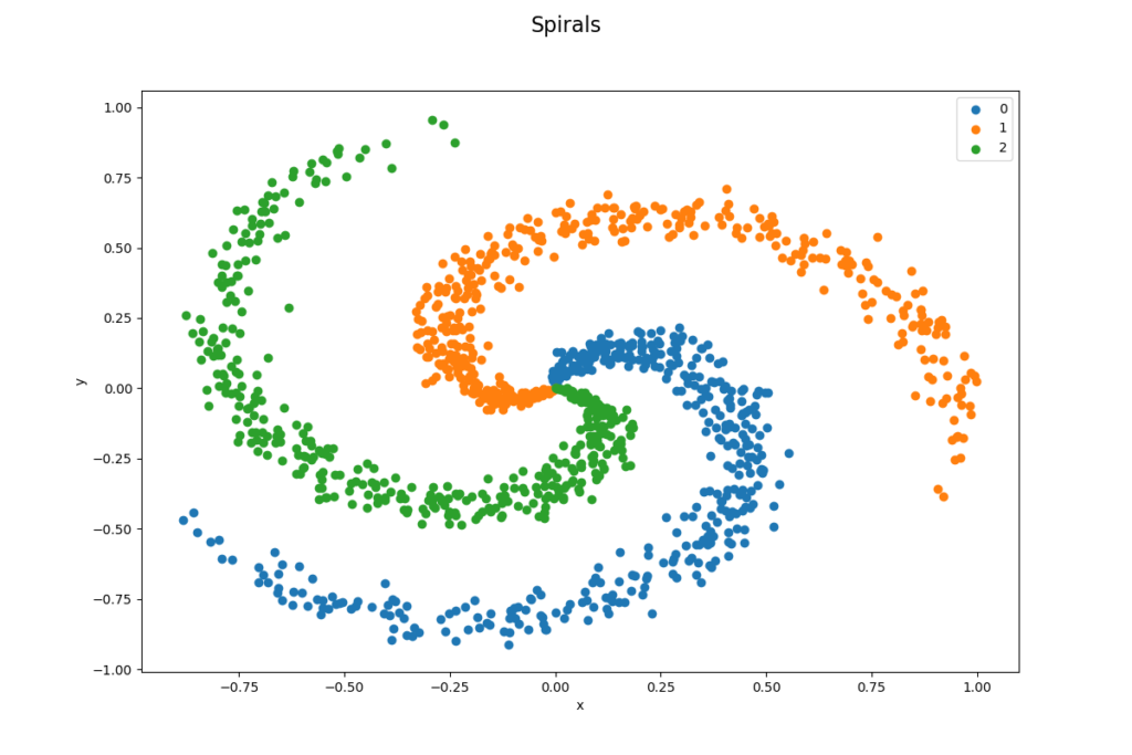 Spiral Data Set