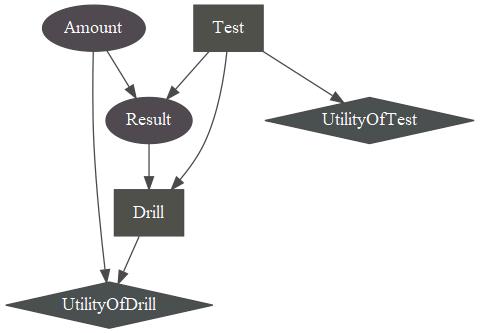Drill Decision Network