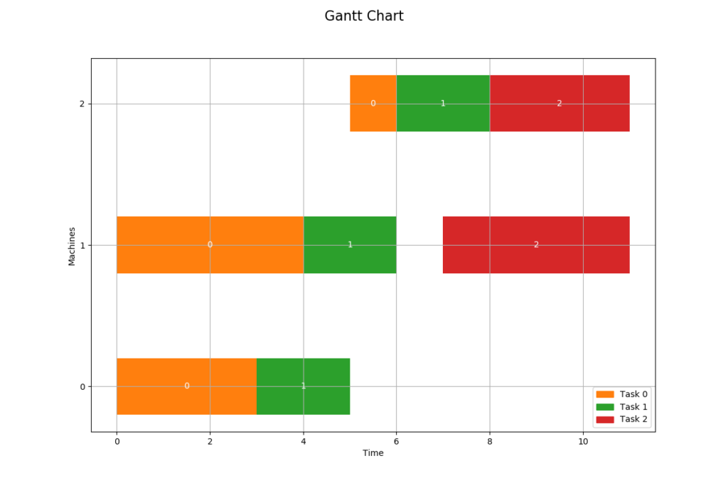 Job Shop Gantt Chart